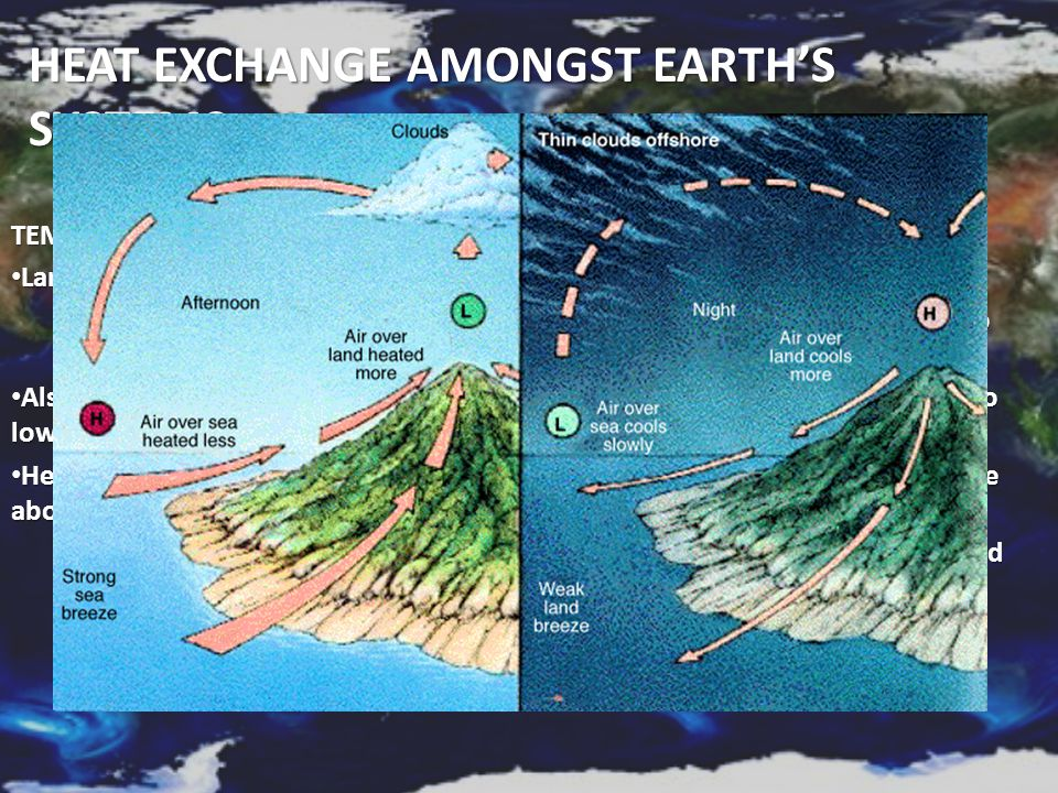 Heat exchange amongst Earth's systems