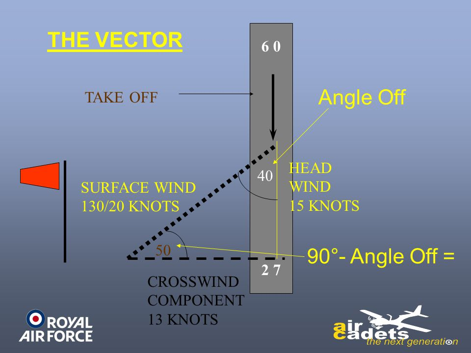THE VECTOR Angle Off 90°- Angle Off = 6 0 TAKE OFF HEAD 40 WIND