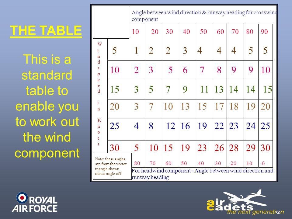 This is a standard table to enable you to work out the wind component