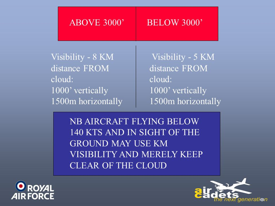 ABOVE 3000' BELOW 3000' Visibility - 8 KM. Visibility - 5 KM. distance FROM cloud: 1000' vertically.