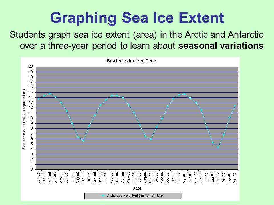 Graphing Sea Ice Extent