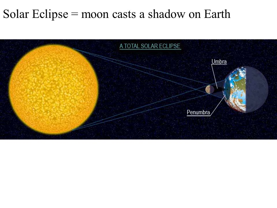 Solar Eclipse = moon casts a shadow on Earth