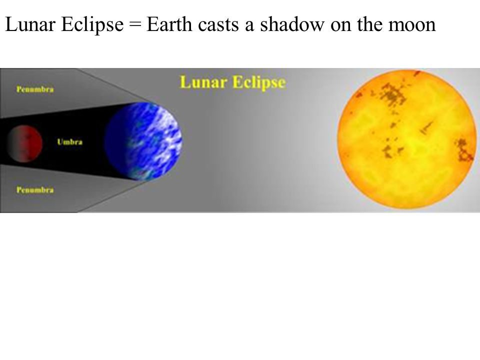 Lunar Eclipse = Earth casts a shadow on the moon
