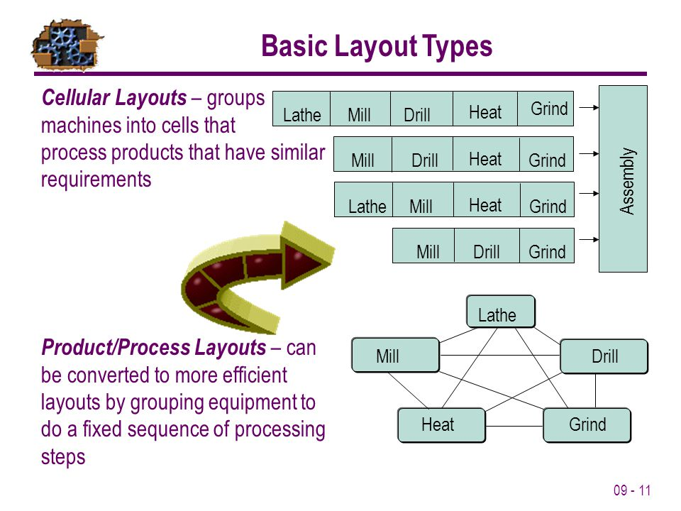 Basic Layout Types Cellular Layouts – groups machines into cells that process products that have similar requirements.
