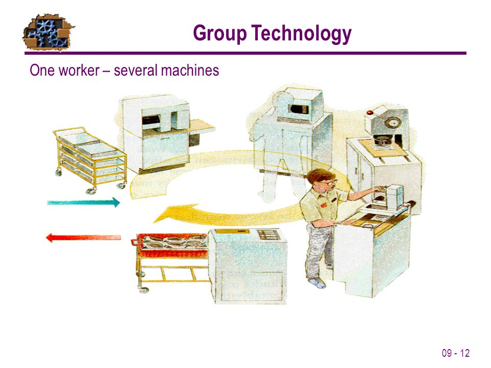Group Technology One worker – several machines