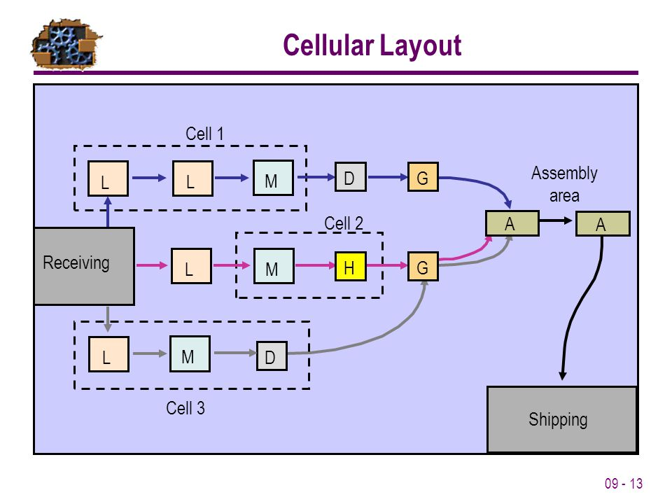 Cellular Layout Cell 3 L M Cell 1 Cell 2 Assembly area A Shipping D