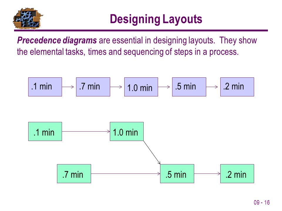 Designing Layouts Precedence diagrams are essential in designing layouts. They show the elemental tasks, times and sequencing of steps in a process.