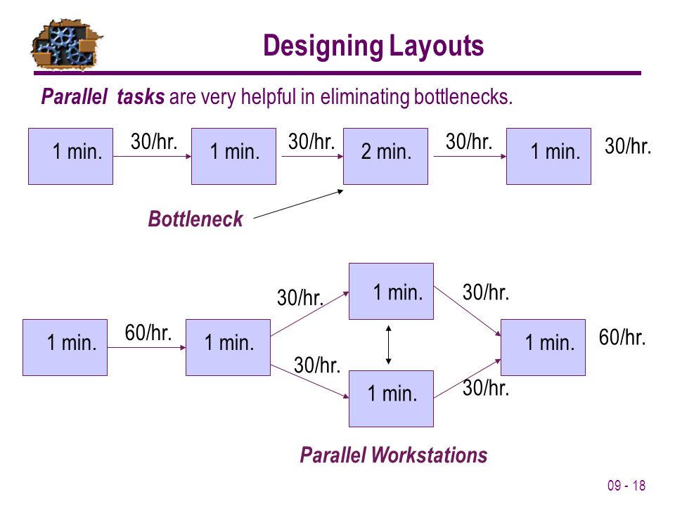 Designing Layouts Parallel tasks are very helpful in eliminating bottlenecks. 1 min. 2 min. 30/hr.