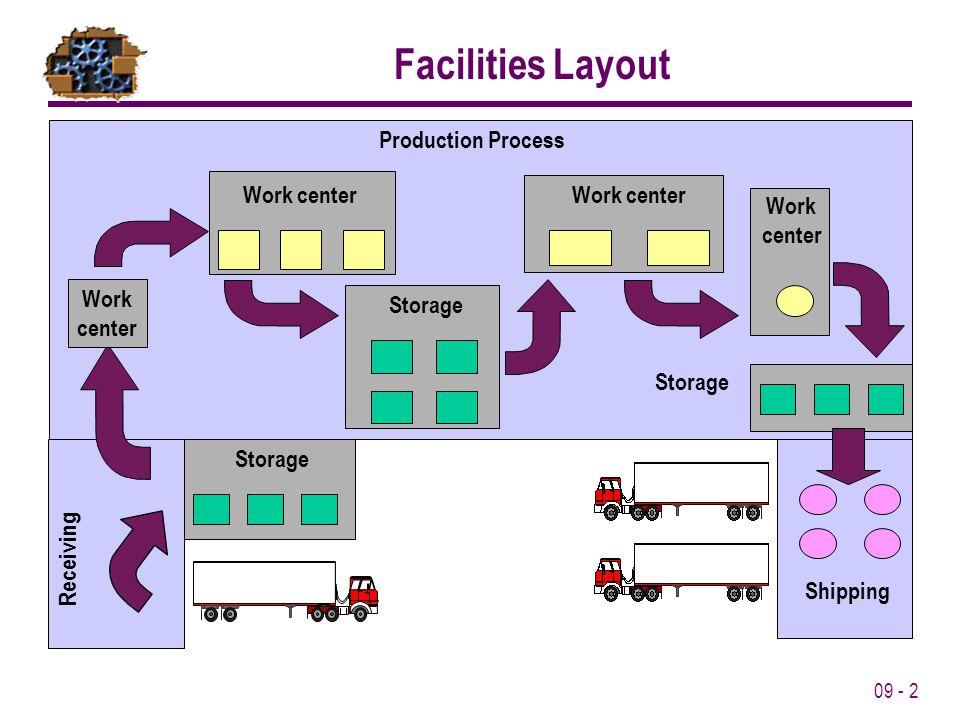 Facilities Layout Production Process Work center Work center Storage