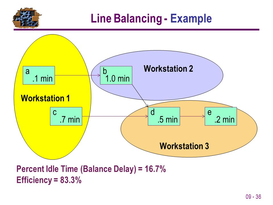 Line Balancing - Example