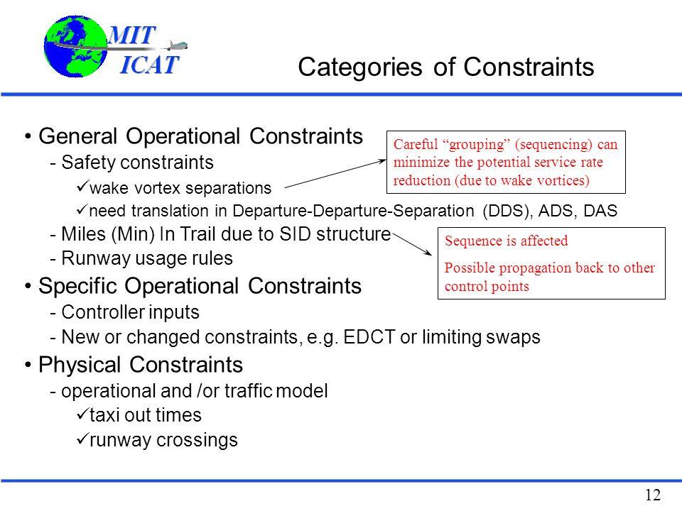 Categories of Constraints