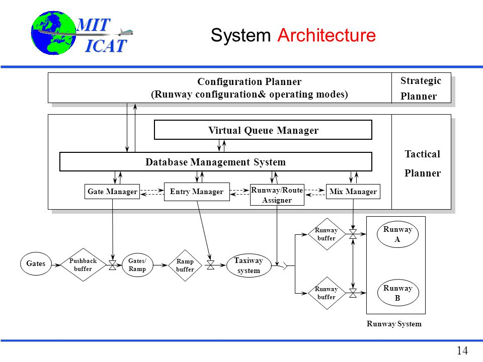 System Architecture Configuration Planner Strategic