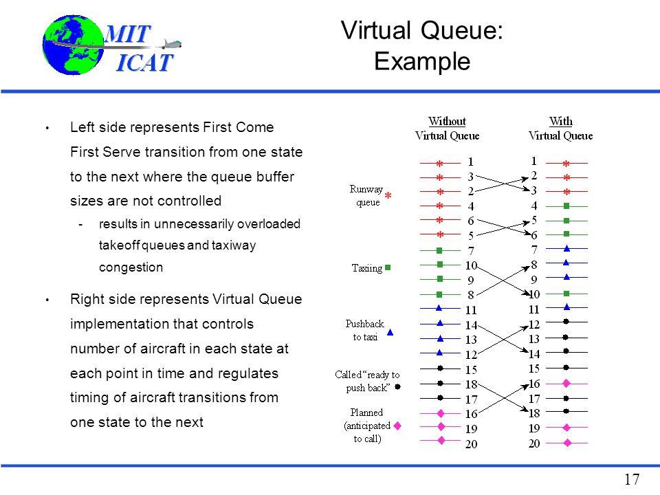 Virtual Queue: Example