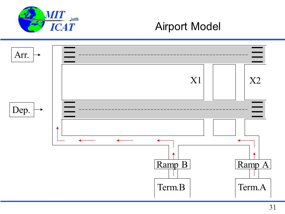 Airport Model Arr. X1 X2 Dep. Ramp B Ramp A Term.B Term.A