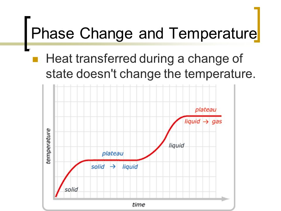 Phase Change and Temperature