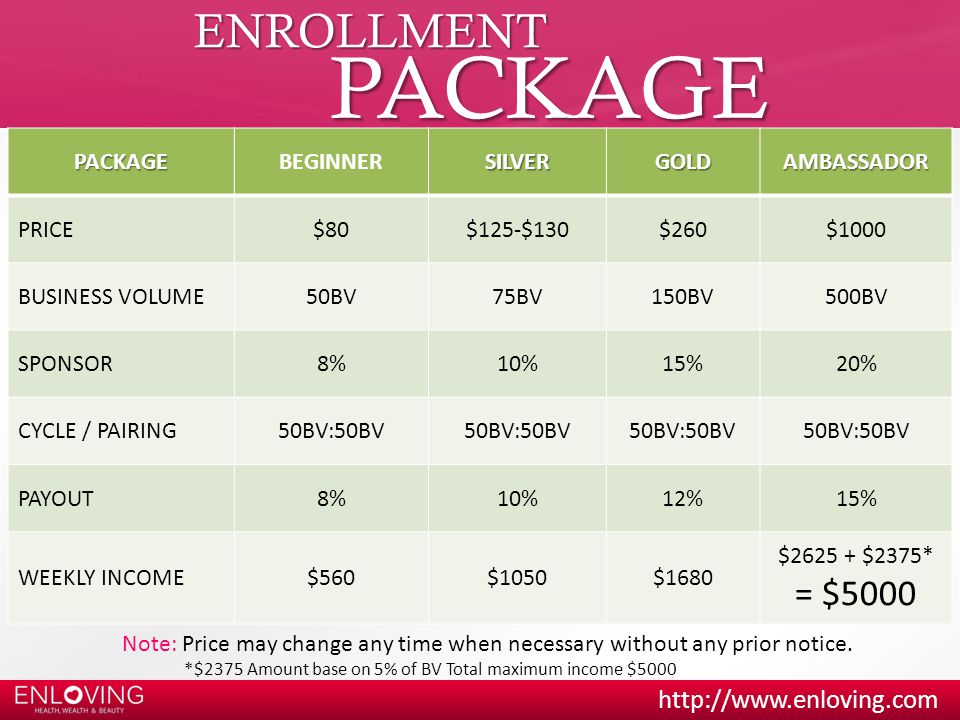 PACKAGE ENROLLMENT = $5000 PACKAGE BEGINNER SILVER GOLD AMBASSADOR