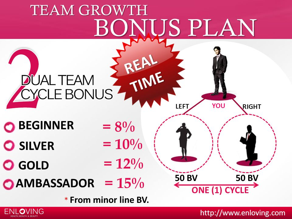 BONUS PLAN REAL TIME TEAM GROWTH = 8% = 10% = 12% = 15% BEGINNER