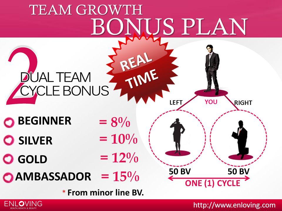 BONUS PLAN REAL TIME TEAM GROWTH = 8% = 10% = 12% = 15% BEGINNER