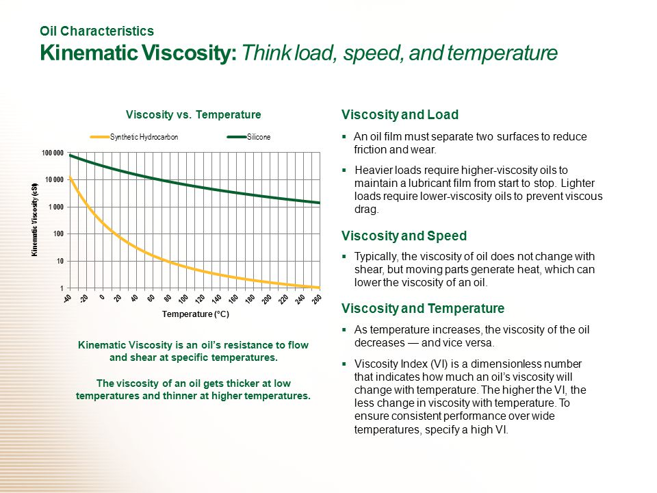 Viscosity vs. Temperature Kinematic Viscosity (cSt)