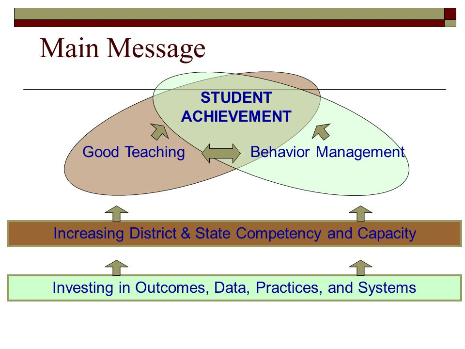 Main Message STUDENT ACHIEVEMENT Good Teaching Behavior Management