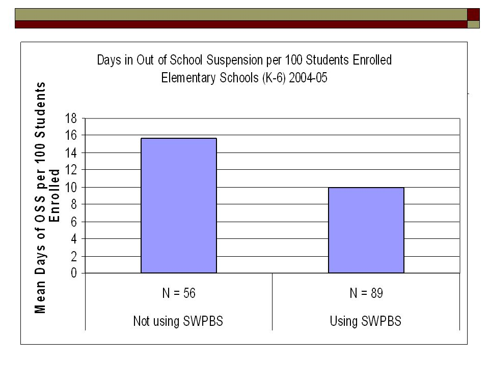 These data are from 145 schools using SWIS and at varying stages of implementing school-wide positive behavior support.