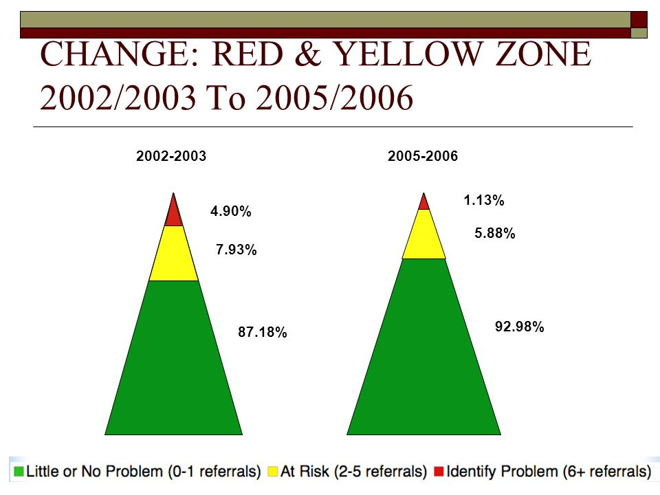 CHANGE: RED & YELLOW ZONE 2002/2003 To 2005/2006
