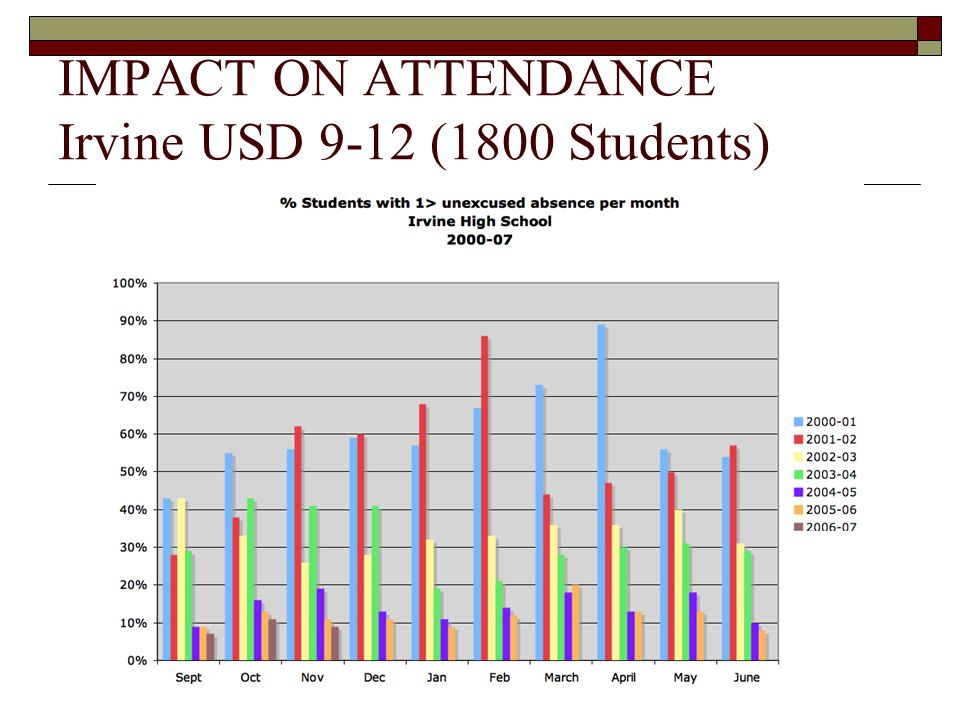 IMPACT ON ATTENDANCE Irvine USD 9-12 (1800 Students)