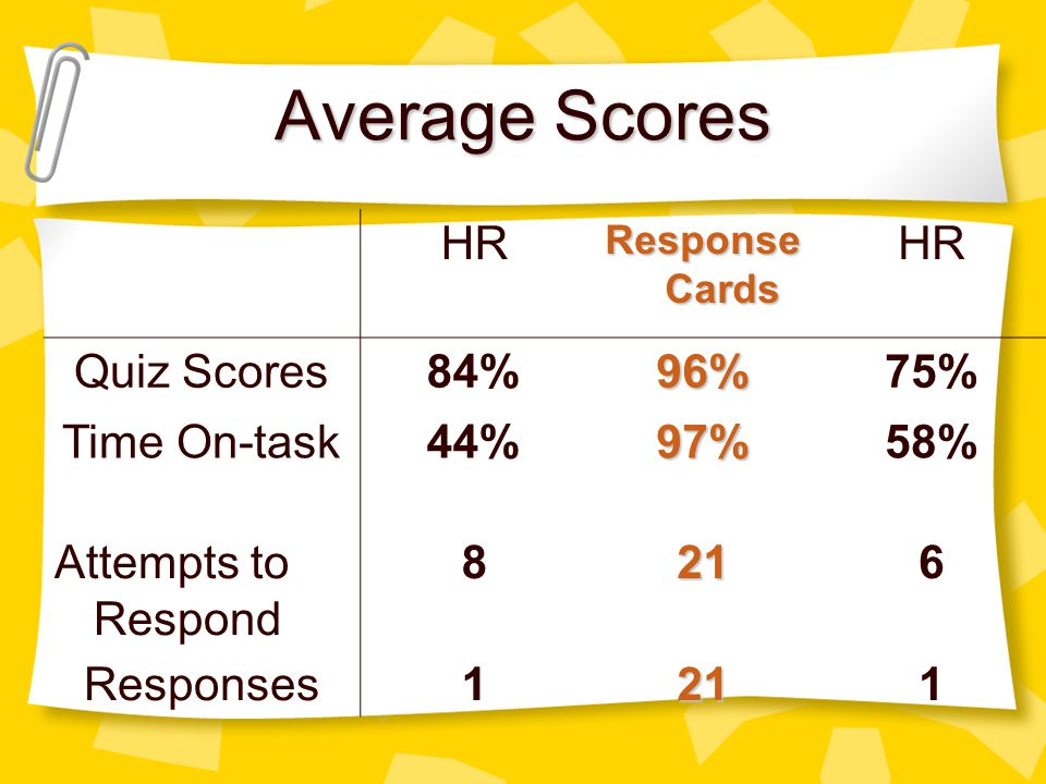 Average Scores HR Quiz Scores 84% 96% 75% Time On-task 44% 97% 58%