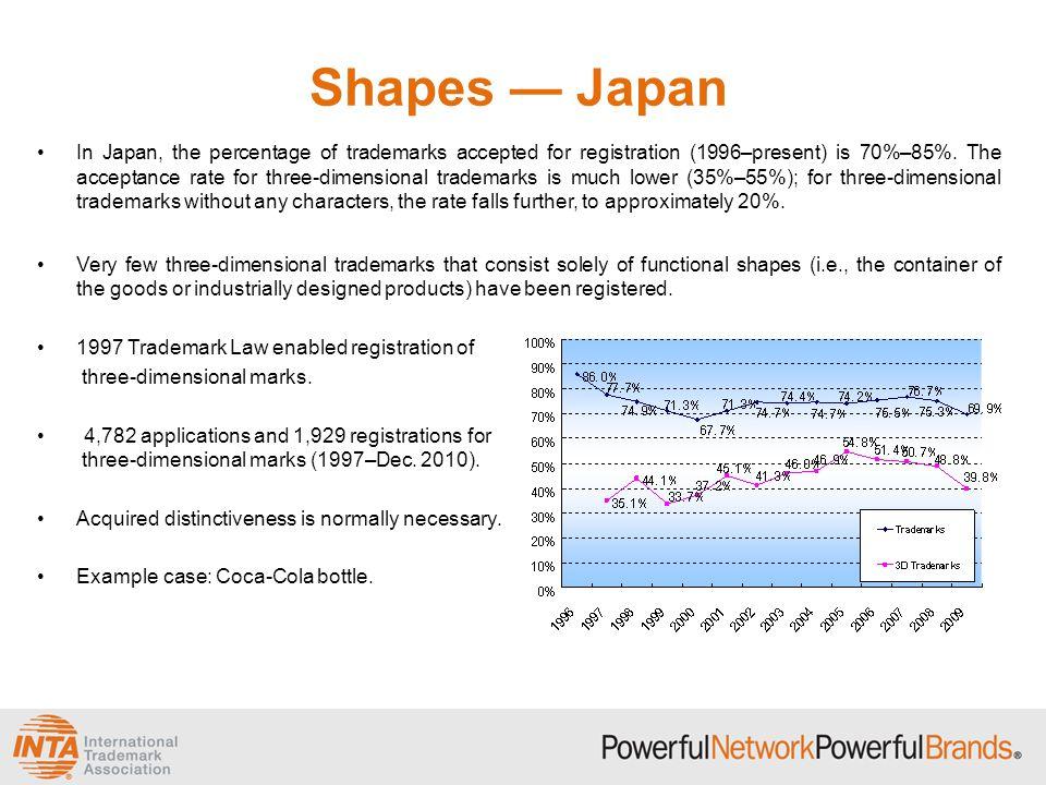 Shapes — Japan