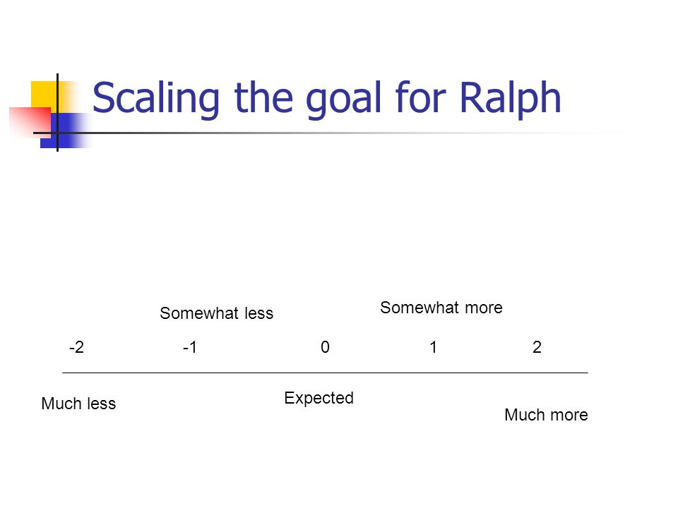 Scaling the goal for Ralph