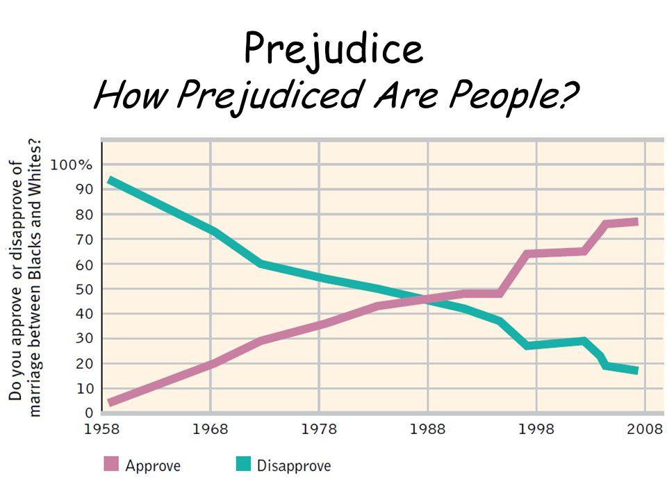 Prejudice How Prejudiced Are People
