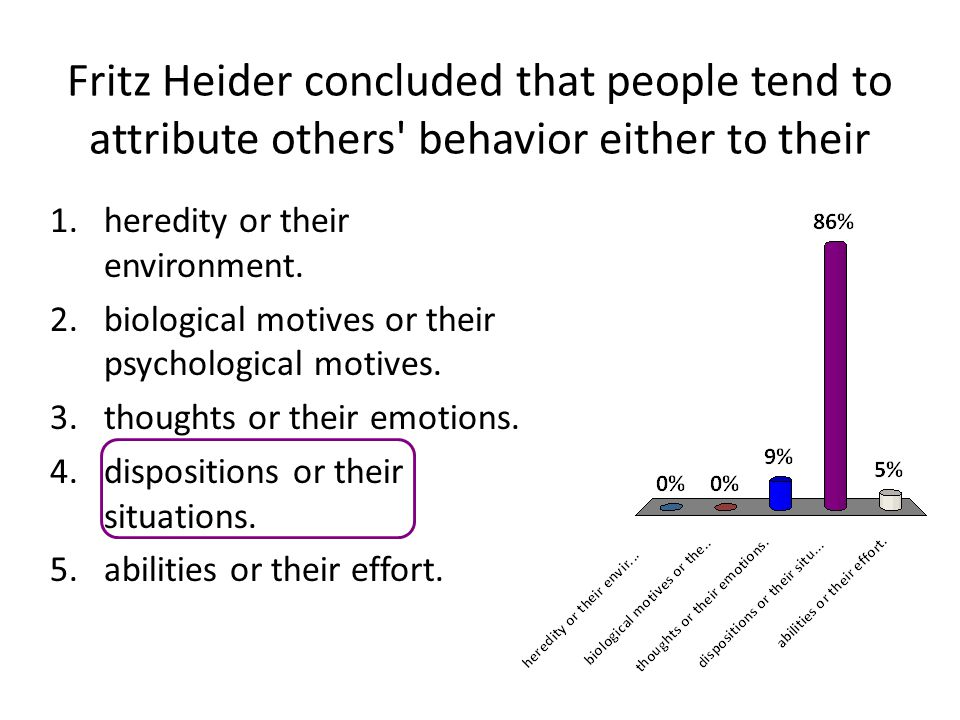 Fritz Heider concluded that people tend to attribute others behavior either to their