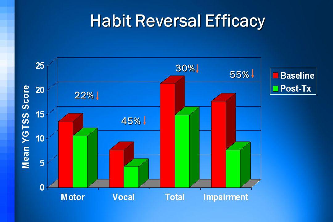 Habit Reversal Efficacy