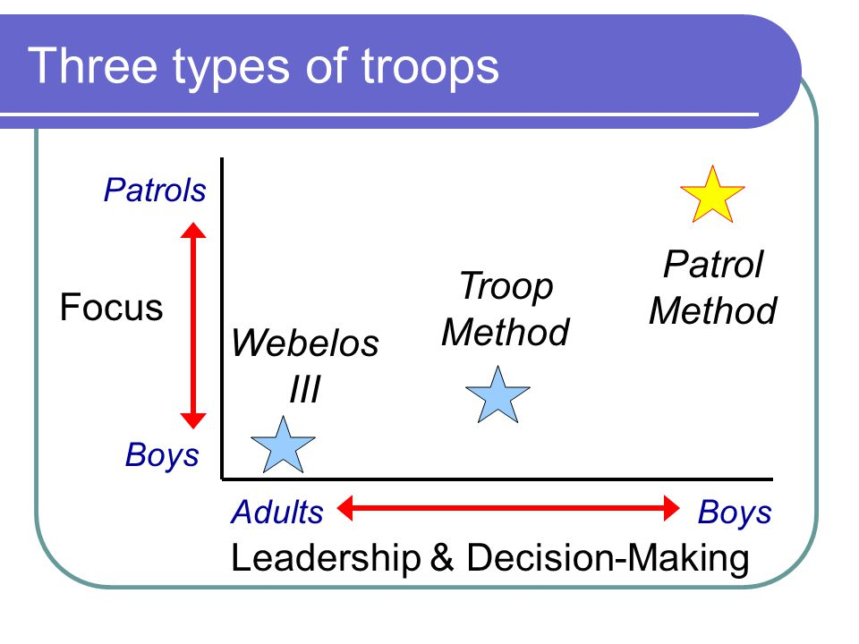 Three types of troops Patrol Method Troop Method Focus Webelos III