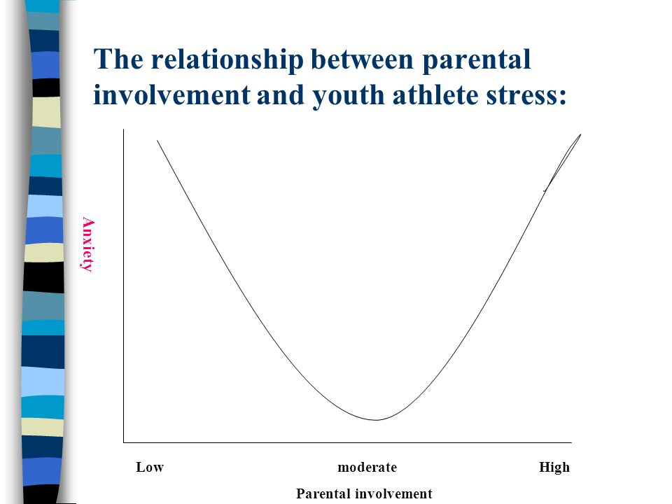 The relationship between parental involvement and youth athlete stress: