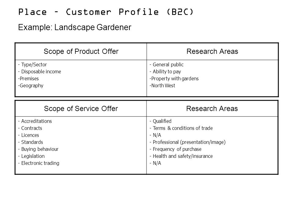 Place – Customer Profile (B2C)