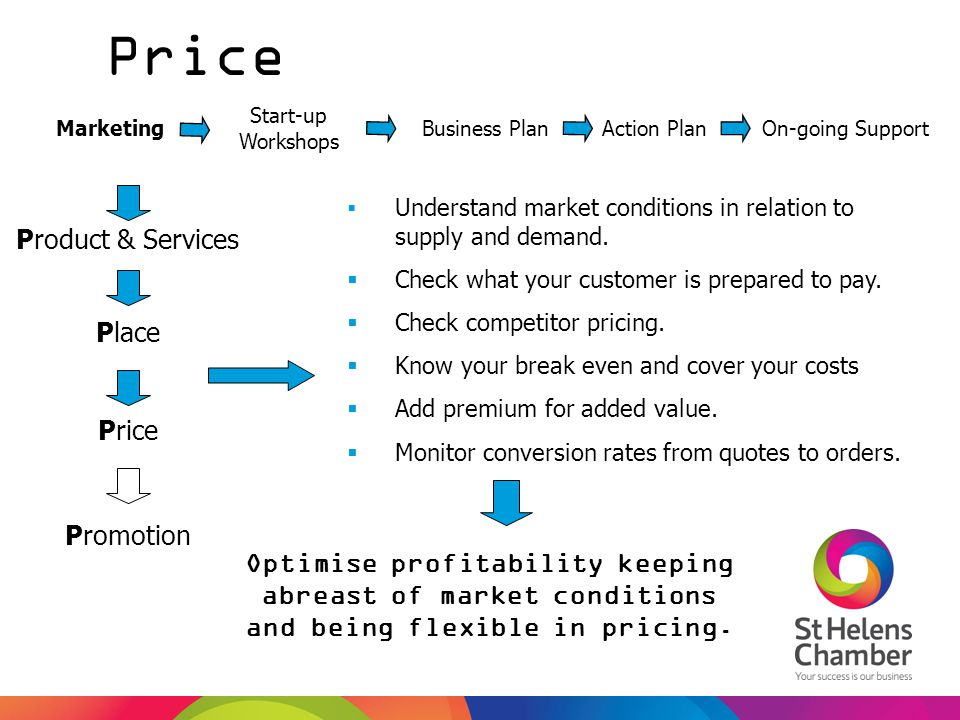 Price Product & Services Place Price Promotion