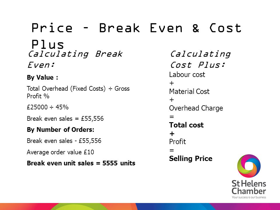 Price – Break Even & Cost Plus
