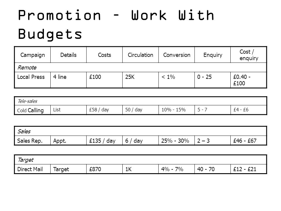 Promotion – Work With Budgets