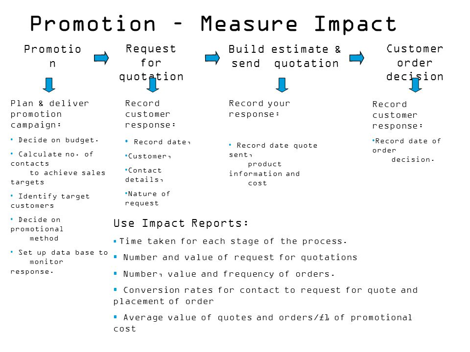 Promotion – Measure Impact
