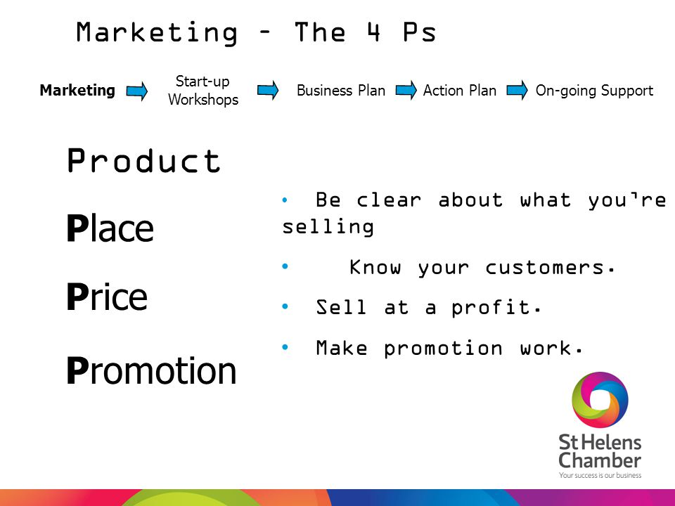 Product Place Price Promotion Marketing – The 4 Ps