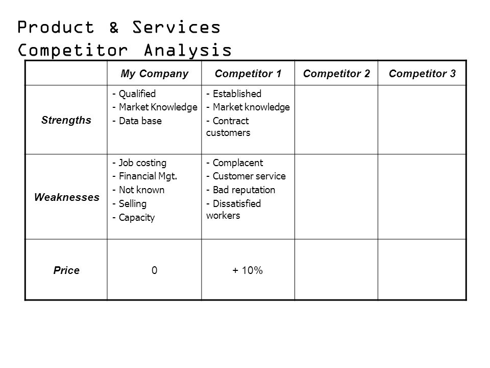 Product & Services Competitor Analysis