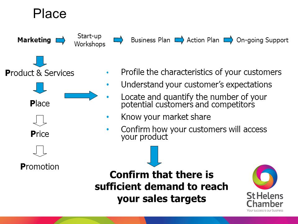 Confirm that there is sufficient demand to reach your sales targets