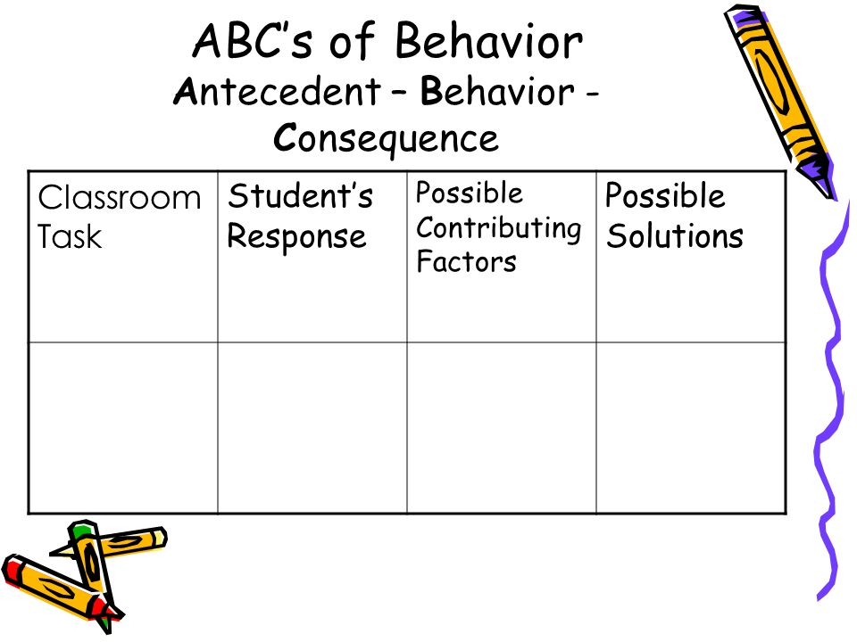 ABC's of Behavior Antecedent – Behavior - Consequence