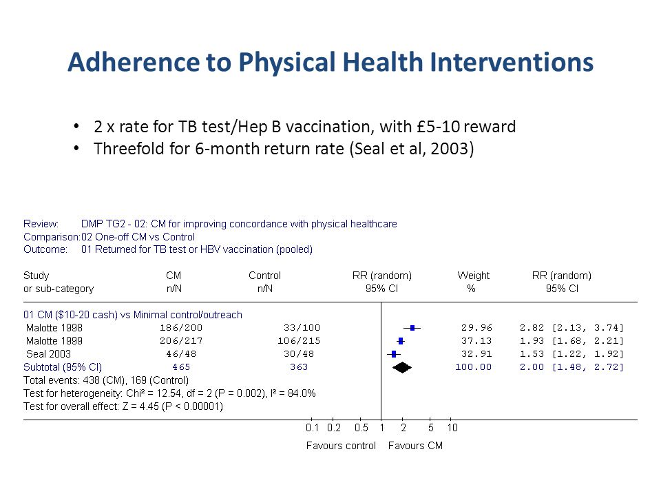 Adherence to Physical Health Interventions