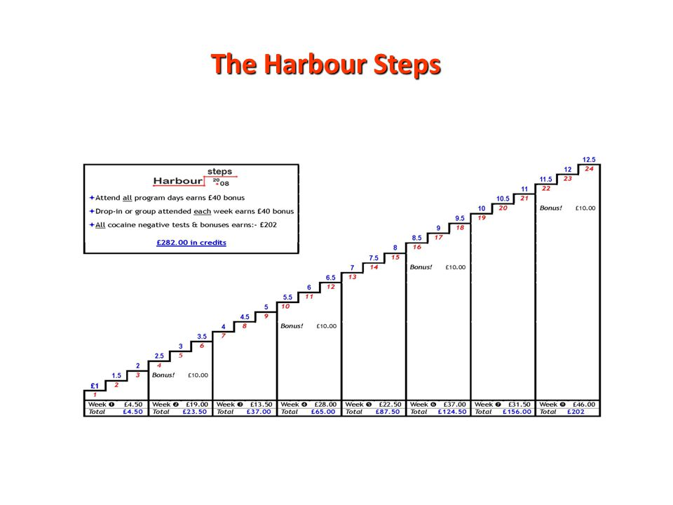 The Harbour Steps