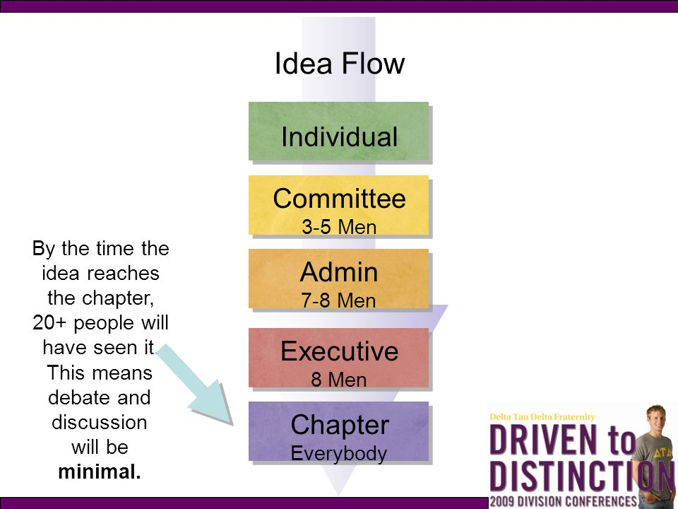 Idea Flow Individual Committee Admin Executive Chapter 3-5 Men