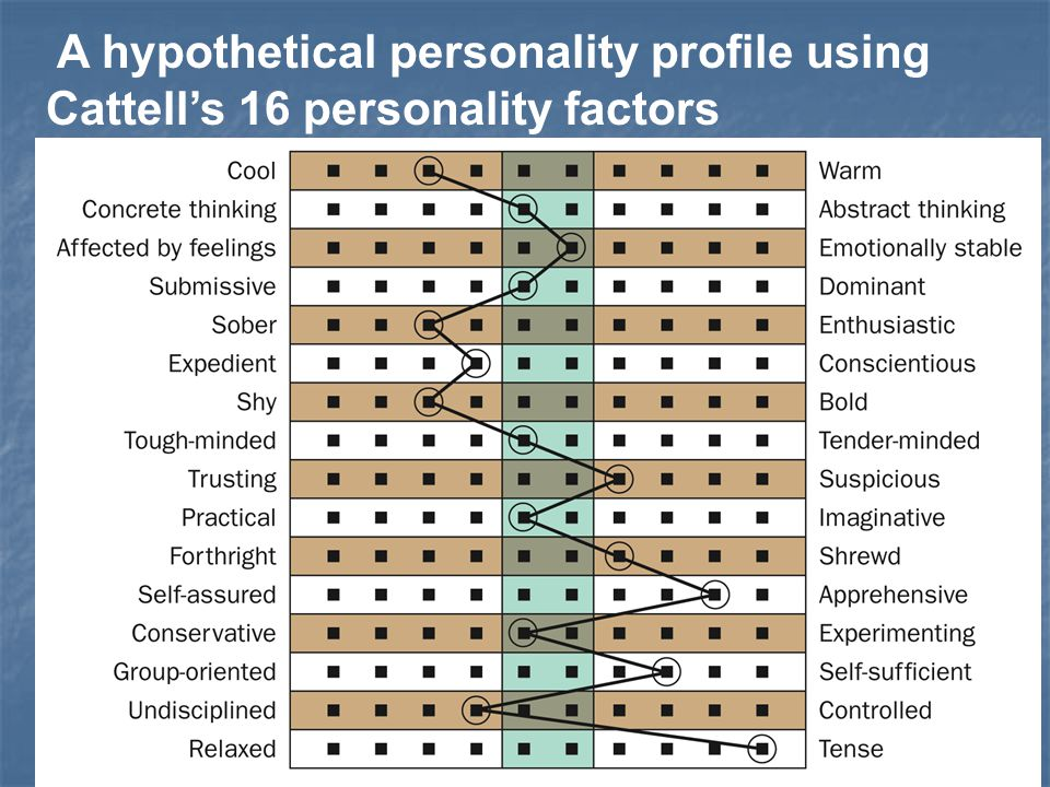A hypothetical personality profile using Cattell's 16 personality factors