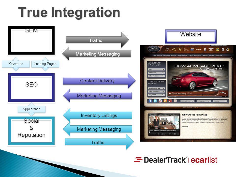 True Integration SEM Website SEO Social & Reputation Traffic
