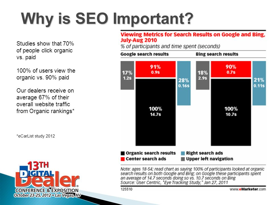 Why is SEO Important Studies show that 70% of people click organic vs. paid. 100% of users view the organic vs. 90% paid.